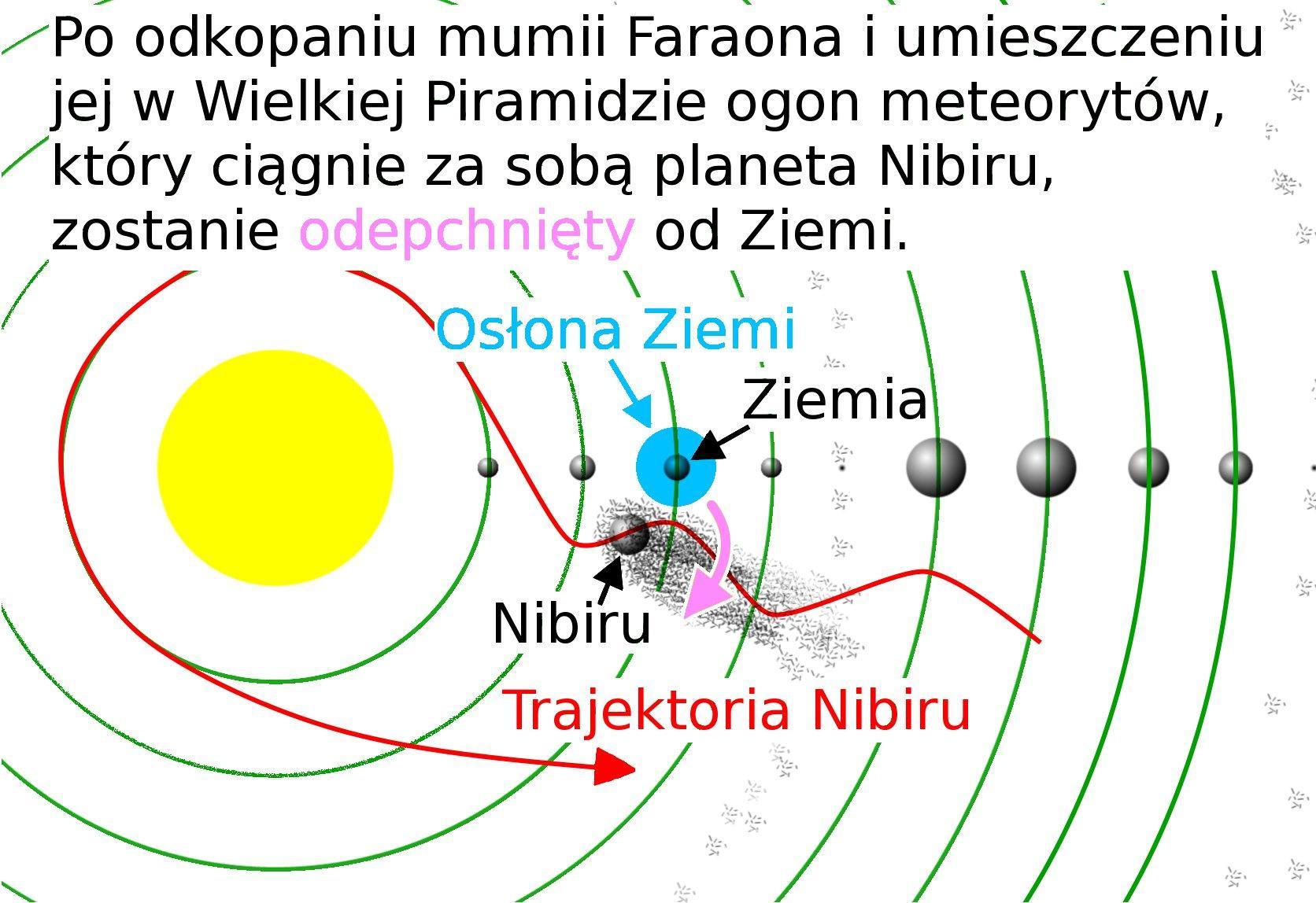 Trajektoria Nibiru 2